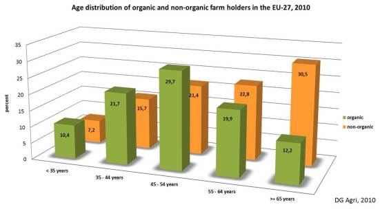 Age distribution of organice and non-orgnaic farm holders in the EU-27, 2010