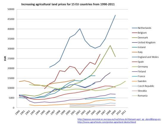 land prices